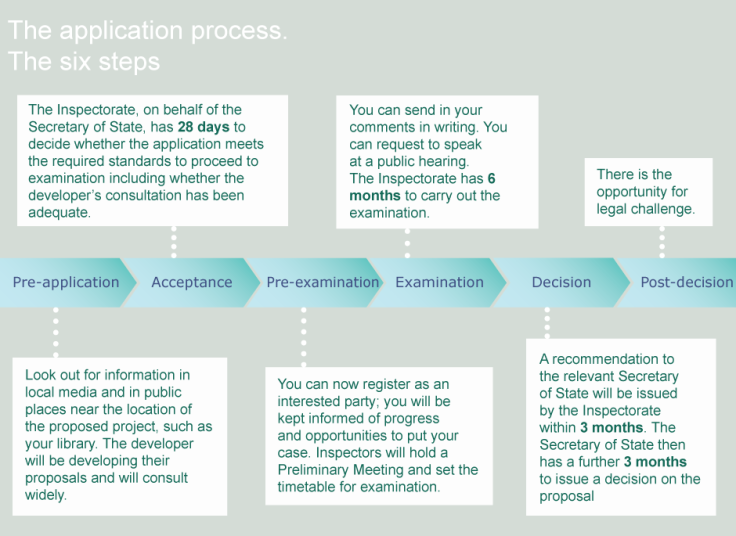 application-process-diagram2